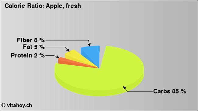 Calorie ratio: apple (chart, nutrition data)