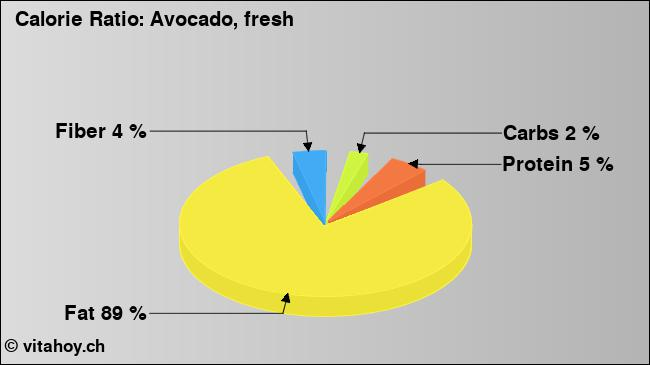 Calorie ratio: Avocado (chart, nutrition data)
