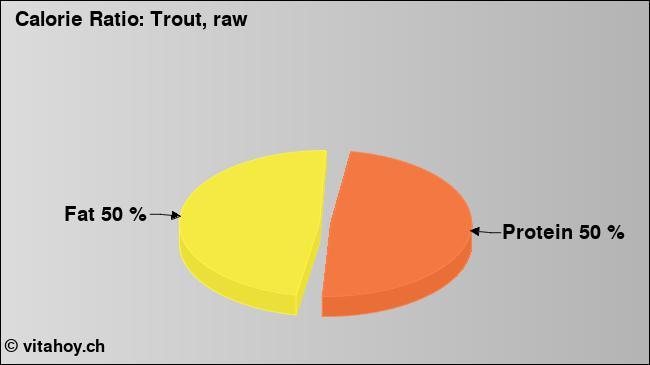 Calorie ratio: Trout, raw (chart, nutrition data)