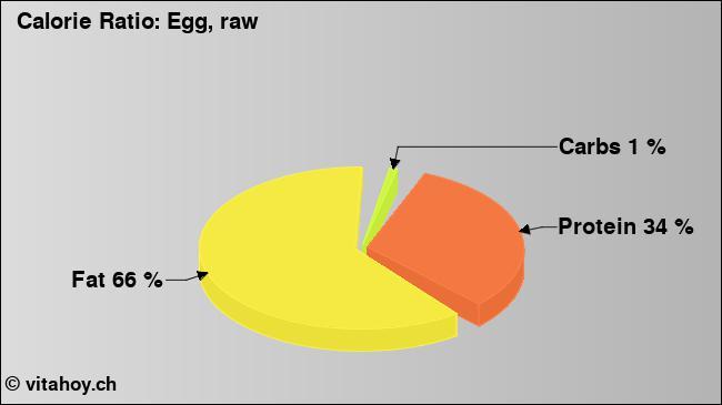 Calorie ratio: Egg (chart, nutrition data)