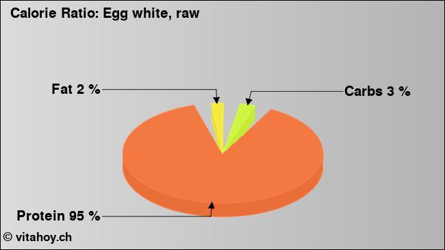 Calorie ratio: egg white (chart, nutrition data)