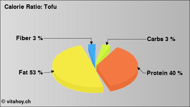 Calorie ratio: tofu (chart, nutrition data)