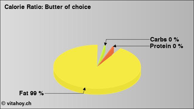 Calorie ratio: Butter (chart, nutrition data)