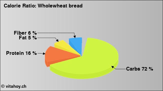 Calorie ratio: Bread, Whole-Wheat (chart, nutrition data)